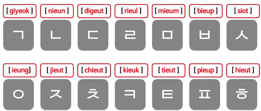 consonant names