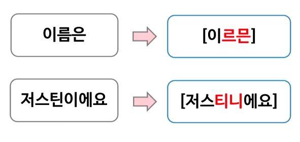 003 changes in pronunciation