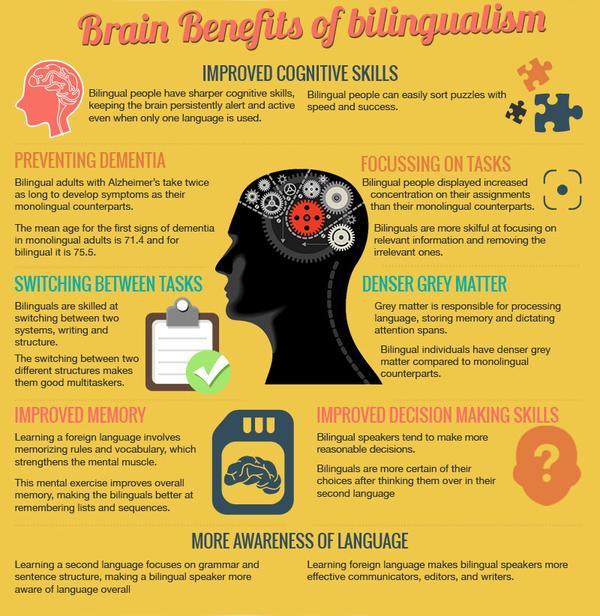 brain benefits of bilingualismCIlEHQJUAAA1lqV